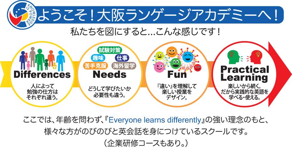 大阪ランゲージアカデミーはこんな英会話教室です!